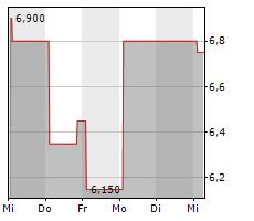 RUBEAN AG Chart 1 Jahr