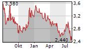 RUPERT RESOURCES LTD Chart 1 Jahr
