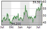 RUSH ENTERPRISES INC Chart 1 Jahr