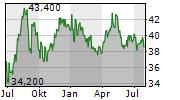 RWE AG ADR Chart 1 Jahr