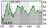 RWE AG Chart 1 Jahr