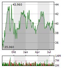 RWE Aktie Chart 1 Jahr