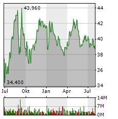 RWE AG Jahres Chart