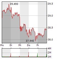RWE Aktie 5-Tage-Chart