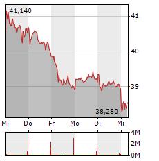 RWE Aktie 1-Woche-Intraday-Chart