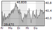 RWE AG 1-Woche-Intraday-Chart