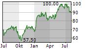 RYANAIR HOLDINGS PLC ADR Chart 1 Jahr