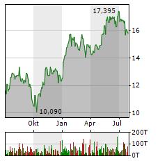 RYANAIR Aktie Chart 1 Jahr