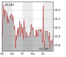 RYANAIR HOLDINGS PLC Chart 1 Jahr