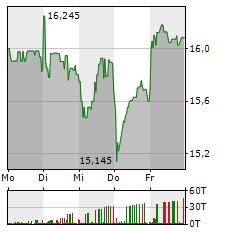 RYANAIR Aktie 1-Woche-Intraday-Chart