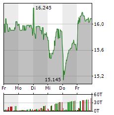 RYANAIR Aktie 5-Tage-Chart