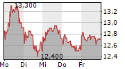 RYANAIR HOLDINGS PLC 1-Woche-Intraday-Chart