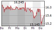 RYANAIR HOLDINGS PLC 1-Woche-Intraday-Chart