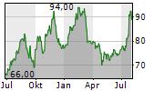 RYDER SYSTEM INC Chart 1 Jahr