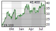 RYERSON HOLDING CORPORATION Chart 1 Jahr