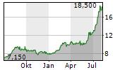RYOBI LIMITED Chart 1 Jahr