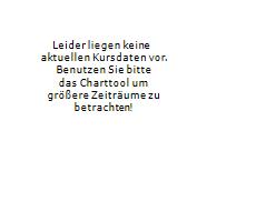 RYU APPAREL INC Chart 1 Jahr