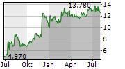 RYVU THERAPEUTICS SA Chart 1 Jahr