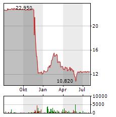 S IMMO Aktie Chart 1 Jahr