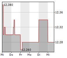 S IMMO AG Chart 1 Jahr