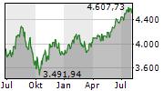 S&P 500 Chart 1 Jahr