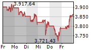 S&P 500 5-Tage-Chart