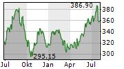 S&P GLOBAL INC Chart 1 Jahr