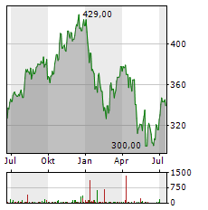 S&P GLOBAL Aktie Chart 1 Jahr