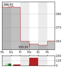 S&P GLOBAL Aktie 5-Tage-Chart