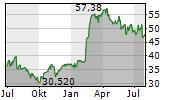 SAAB AB Chart 1 Jahr
