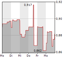 SABINA GOLD & SILVER CORPORATION Chart 1 Jahr