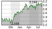 SACYR SA Chart 1 Jahr