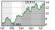 SAF-HOLLAND SE Chart 1 Jahr