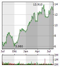 SAF-HOLLAND Aktie Chart 1 Jahr