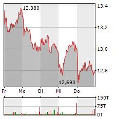 SAF-HOLLAND Aktie 5-Tage-Chart