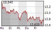 SAF-HOLLAND SE 5-Tage-Chart