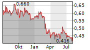 SAFESTYLE UK PLC Chart 1 Jahr
