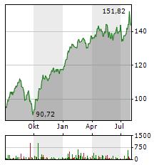 SAFRAN Aktie Chart 1 Jahr