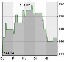 SAFRAN Chart 1 Jahr