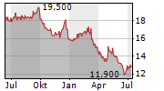 SAIBU GAS HOLDINGS CO LTD Chart 1 Jahr