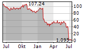 SAIPEM SPA Chart 1 Jahr