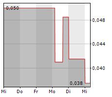 SALAZAR RESOURCES LTD Chart 1 Jahr