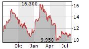 SALLY BEAUTY HOLDINGS INC Chart 1 Jahr