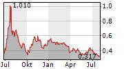 SALTX TECHNOLOGY HOLDING AB Chart 1 Jahr