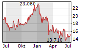 SALVATORE FERRAGAMO SPA Chart 1 Jahr