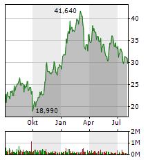 SALZGITTER Aktie Chart 1 Jahr