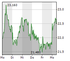 SALZGITTER AG Chart 1 Jahr