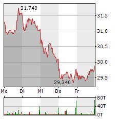 SALZGITTER Aktie 1-Woche-Intraday-Chart