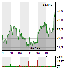 SALZGITTER Aktie 5-Tage-Chart
