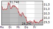 SALZGITTER AG 1-Woche-Intraday-Chart